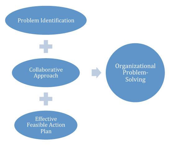 How We Work diagram